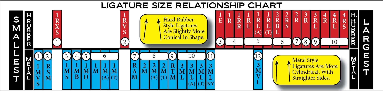 Rovner_Ligature-Size-Relationship-Chart