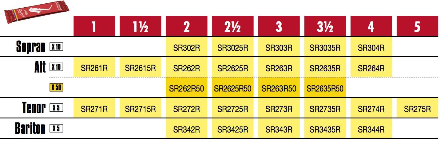 Vandoren-JAVA-red-Tabelle