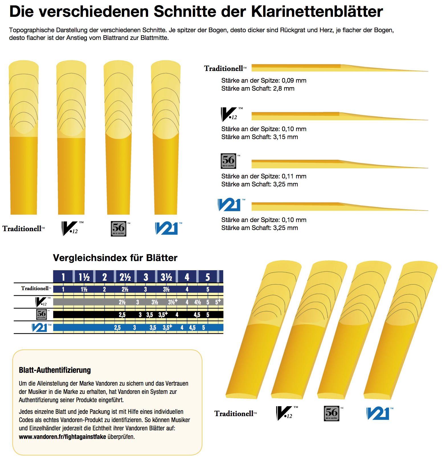 Vandoren-Klarinettenbl-tter-Schnitte